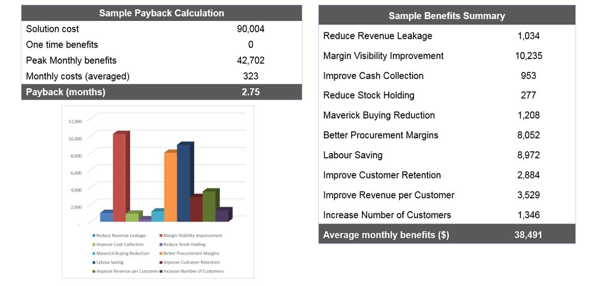 ROI investment screenshot